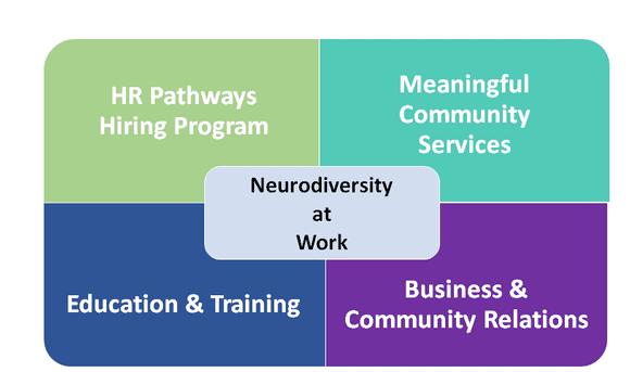 Neurodiversity Hiring Initiatives